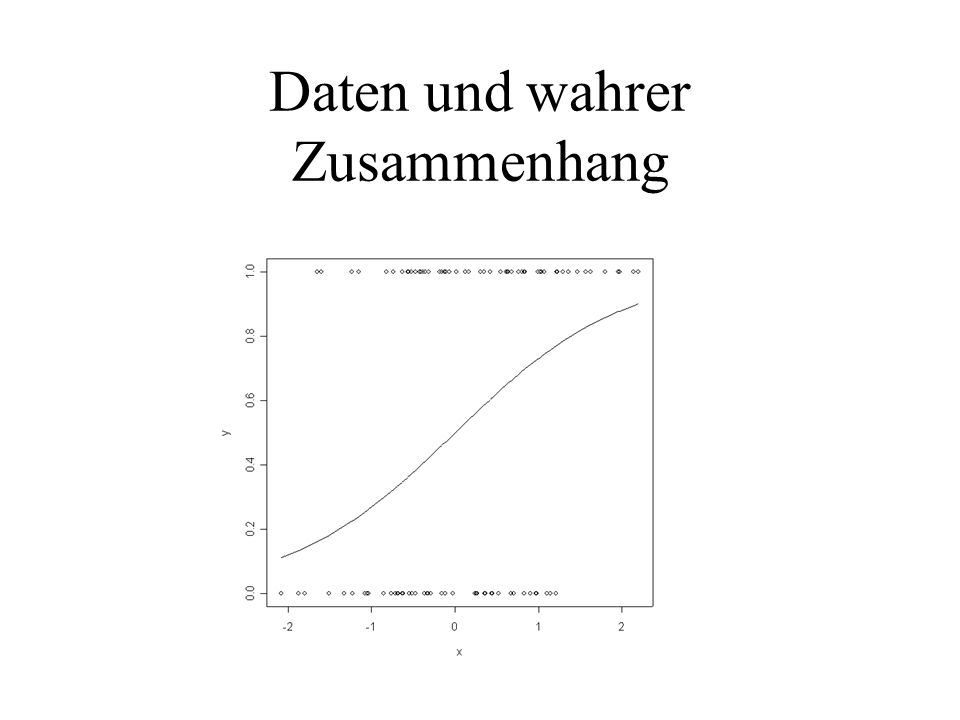 Daten und wahrer Zusammenhang