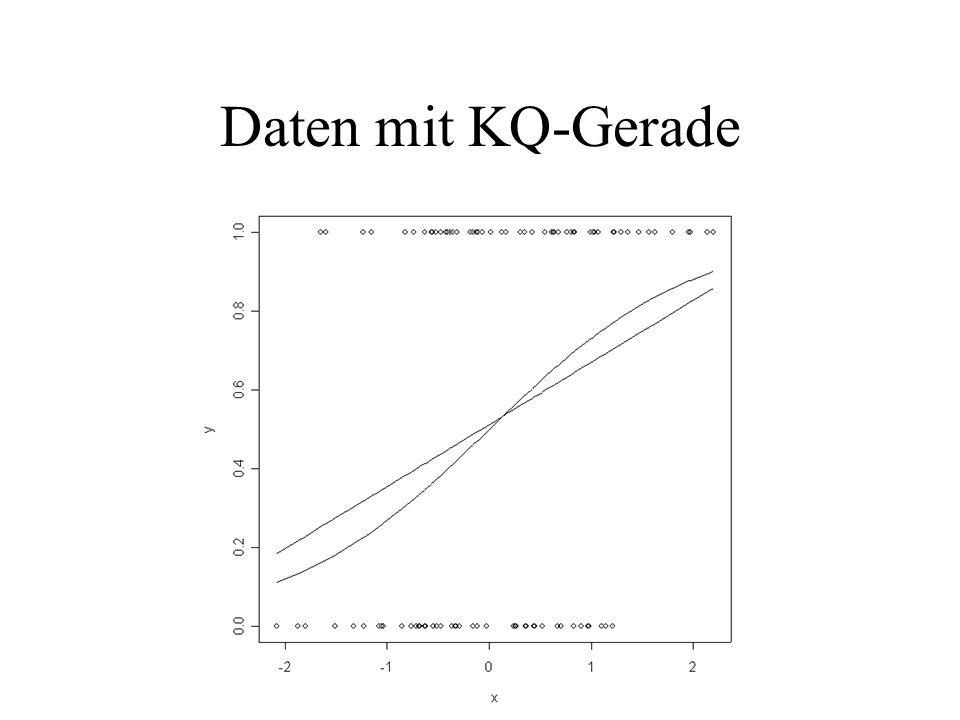 Daten mit KQ-Gerade