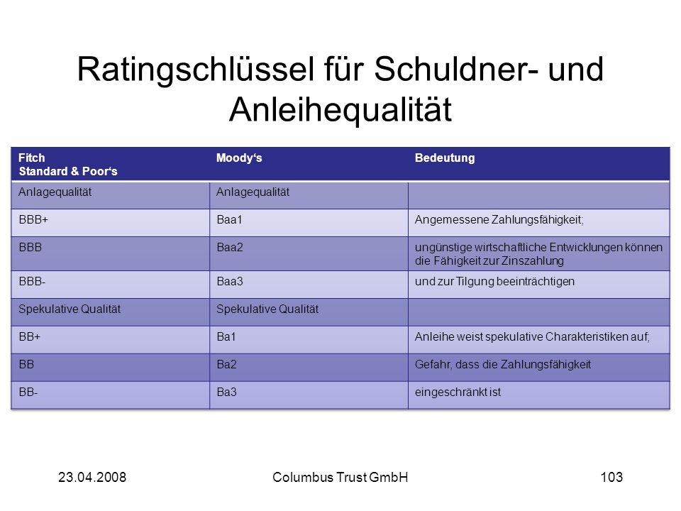 Ratingschlüssel für Schuldner- und Anleihequalität