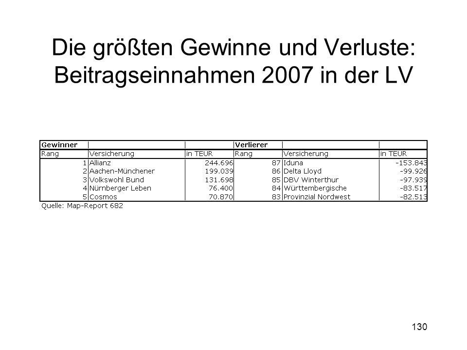 Die größten Gewinne und Verluste: Beitragseinnahmen 2007 in der LV