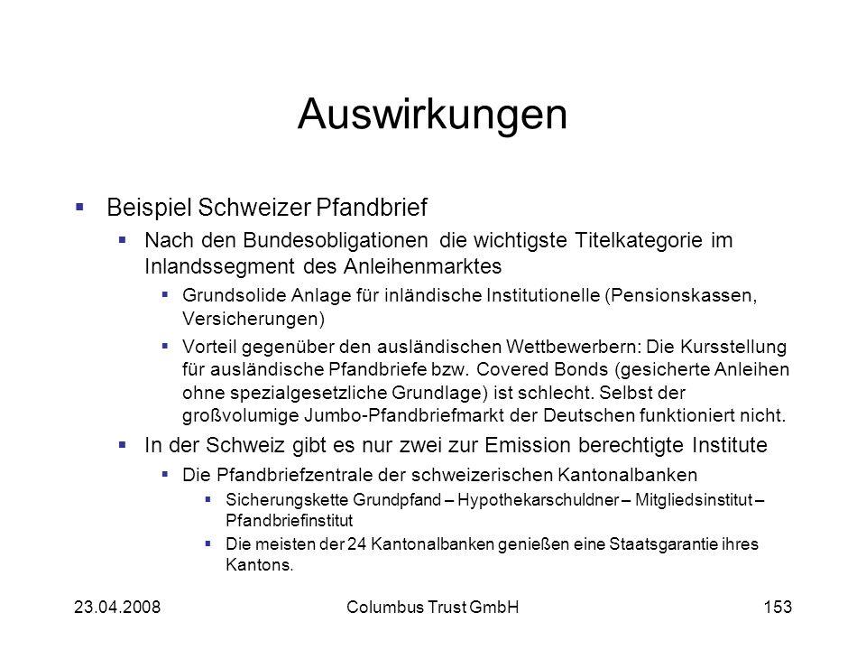 Auswirkungen Beispiel Schweizer Pfandbrief