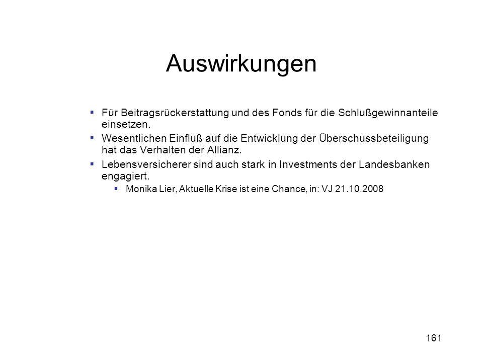 Auswirkungen Für Beitragsrückerstattung und des Fonds für die Schlußgewinnanteile einsetzen.