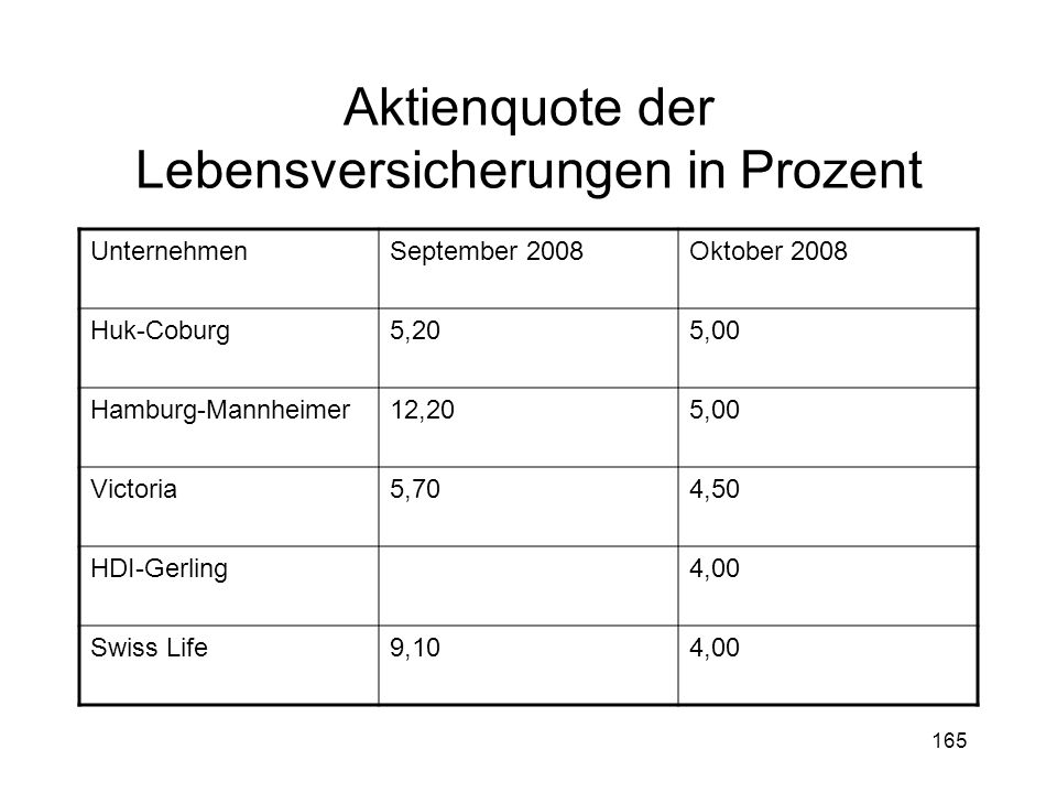 Aktienquote der Lebensversicherungen in Prozent