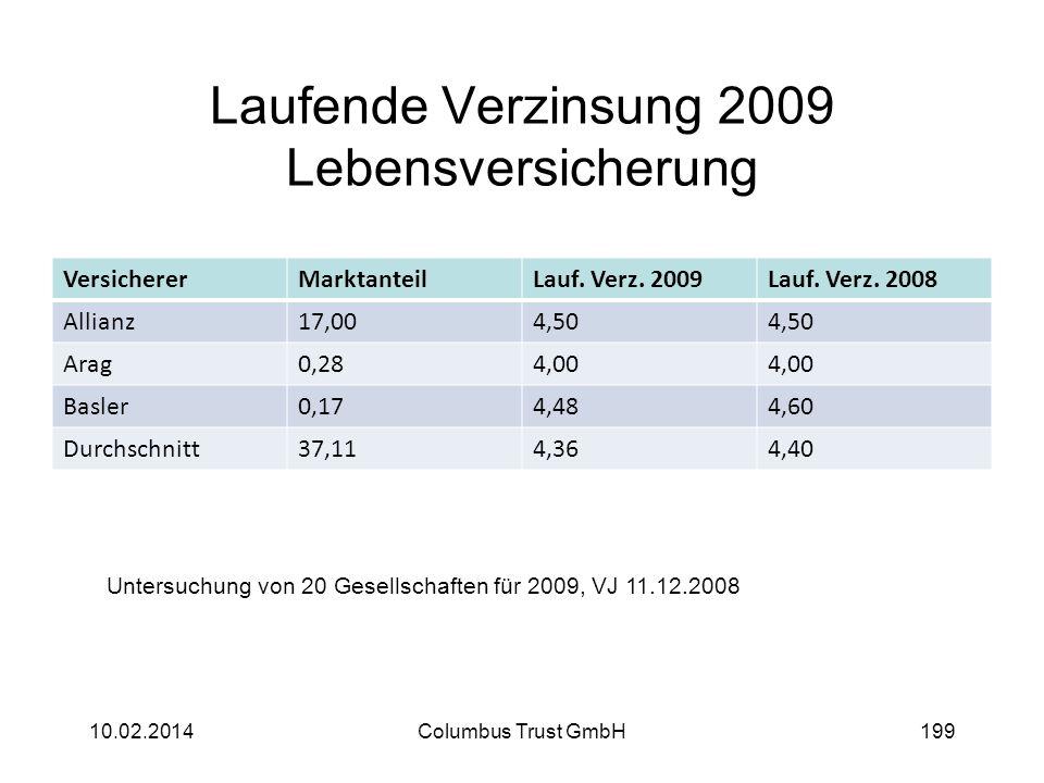 Laufende Verzinsung 2009 Lebensversicherung
