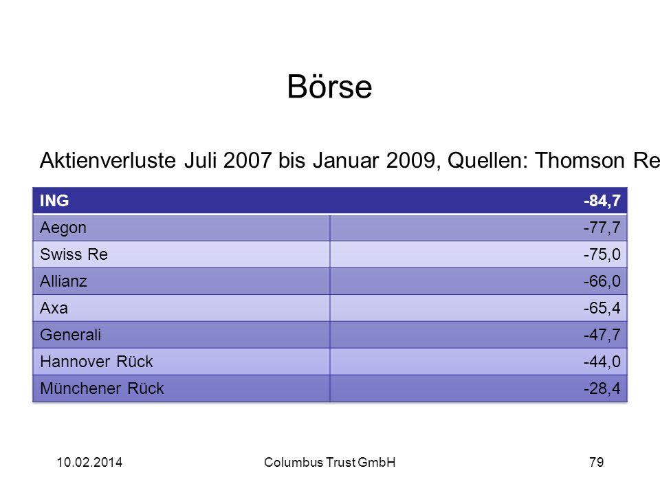 Börse Aktienverluste Juli 2007 bis Januar 2009, Quellen: Thomson Reuters, FAZ. ING. -84,7. Aegon.