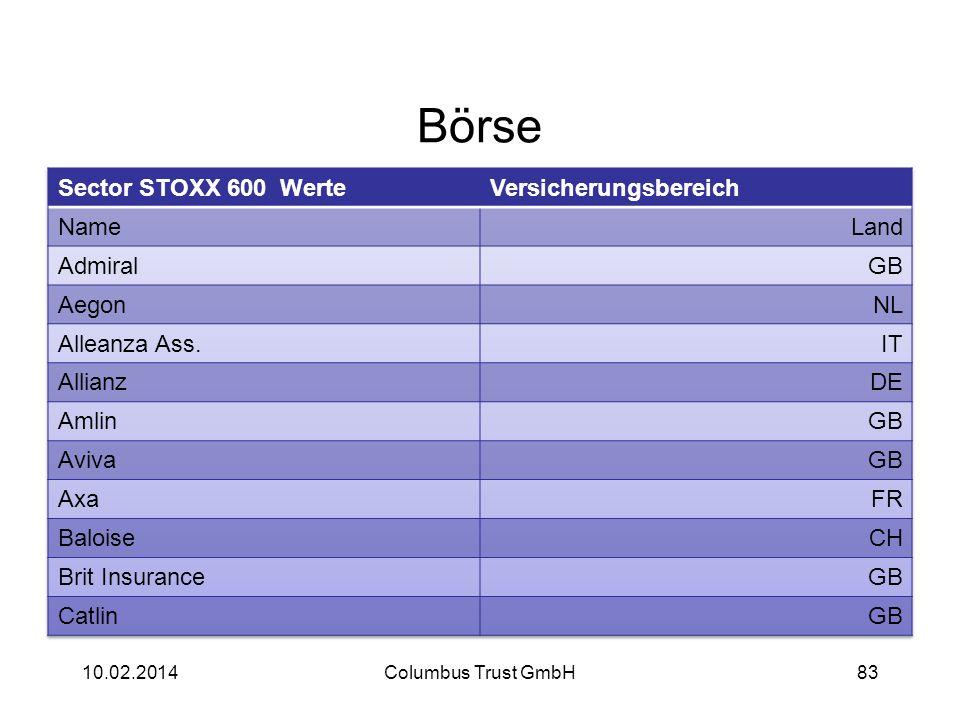 Börse Sector STOXX 600 Werte Versicherungsbereich Name Land Admiral GB