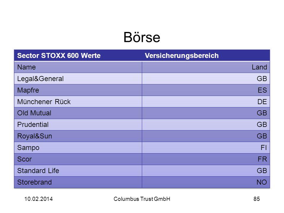 Börse Sector STOXX 600 Werte Versicherungsbereich Name Land