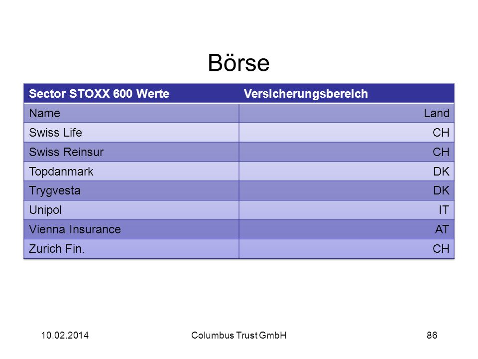 Börse Sector STOXX 600 Werte Versicherungsbereich Name Land Swiss Life
