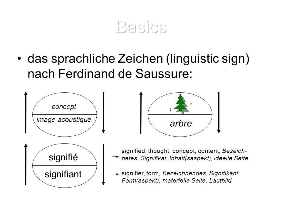 Basics das sprachliche Zeichen (linguistic sign) nach Ferdinand de Saussure: ' ' arbre. concept.
