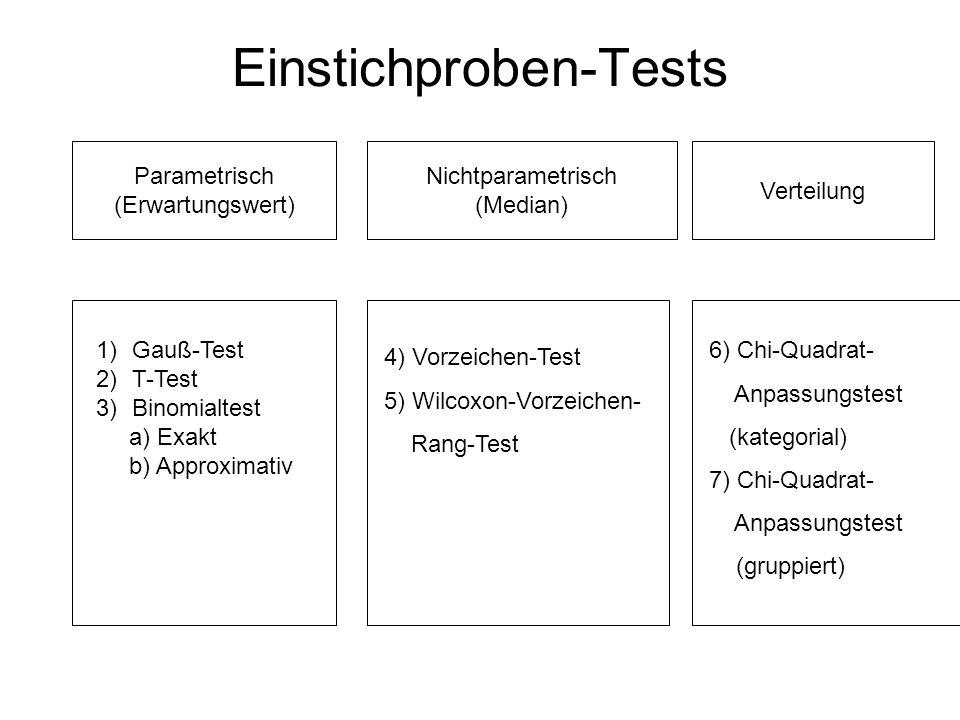 Einstichproben-Tests