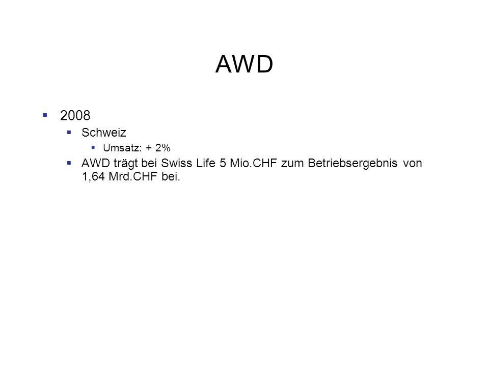 AWD 2008. Schweiz.