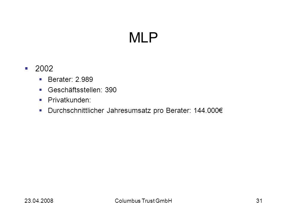 MLP 2002 Berater: 2.989 Geschäftsstellen: 390 Privatkunden: