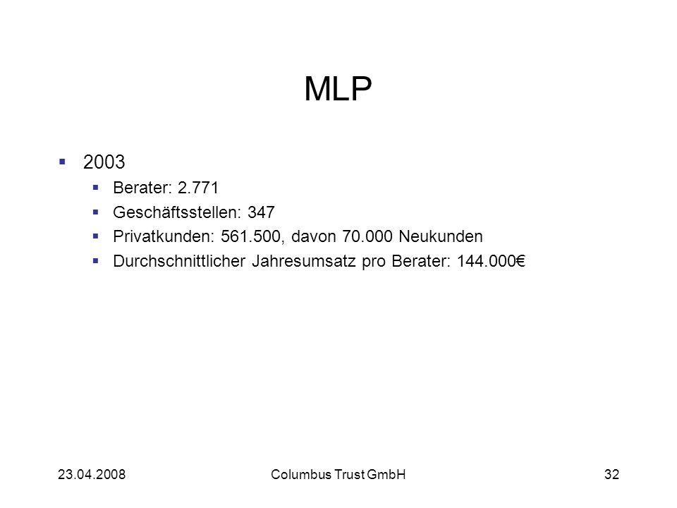 MLP 2003 Berater: 2.771 Geschäftsstellen: 347