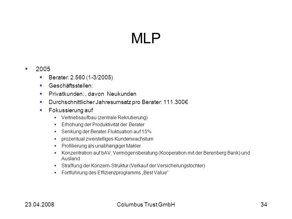 MLP 2005 Berater: 2.560 (1-3/2005) Geschäftsstellen: