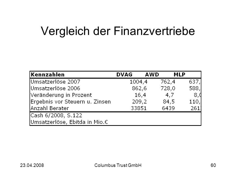Vergleich der Finanzvertriebe