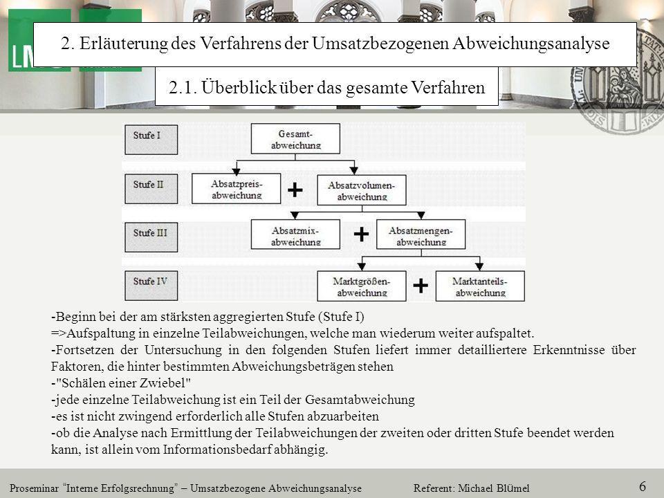 2. Erläuterung des Verfahrens der Umsatzbezogenen Abweichungsanalyse