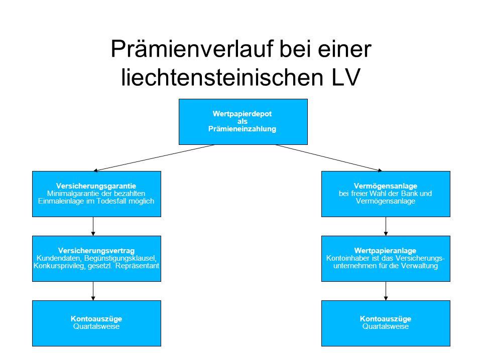 Prämienverlauf bei einer liechtensteinischen LV