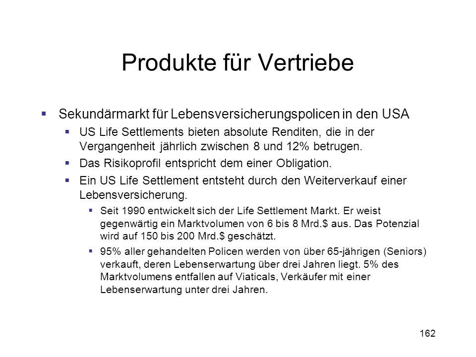 Produkte für Vertriebe