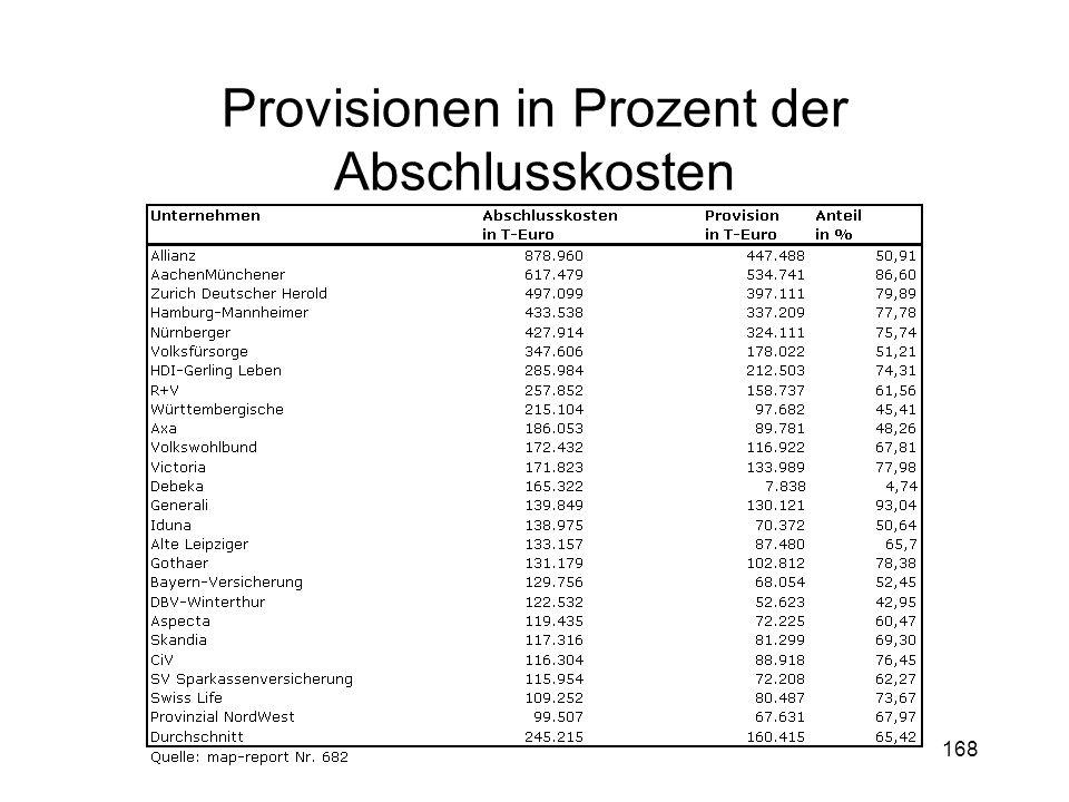 Provisionen in Prozent der Abschlusskosten