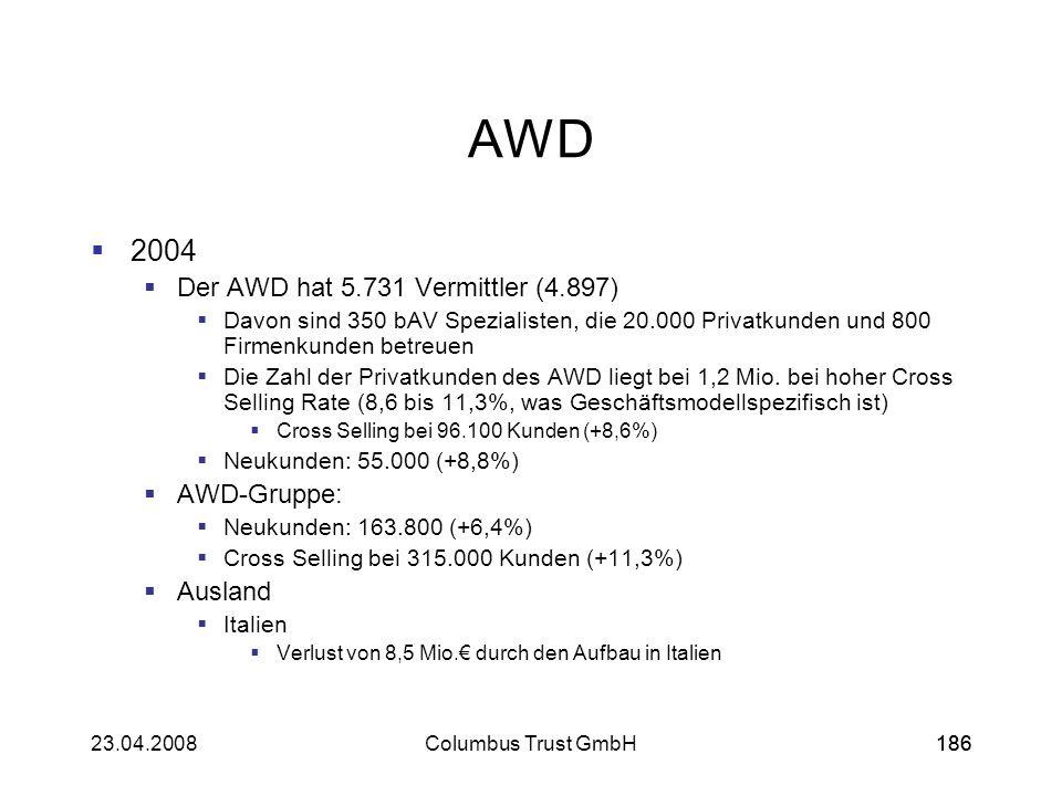 AWD 2004 Der AWD hat 5.731 Vermittler (4.897) AWD-Gruppe: Ausland