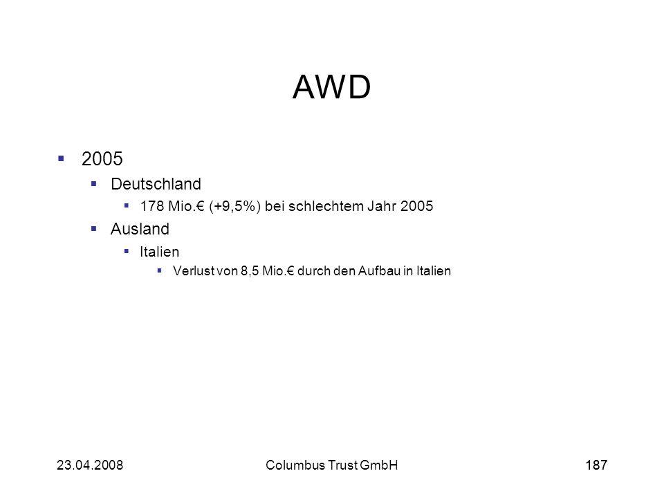 AWD 2005 Deutschland Ausland