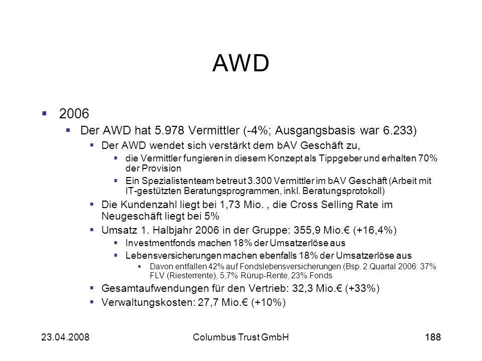 AWD 2006 Der AWD hat 5.978 Vermittler (-4%; Ausgangsbasis war 6.233)