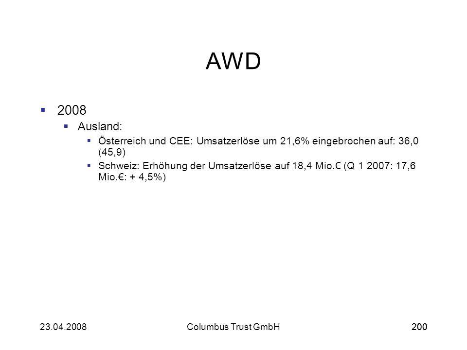 AWD 2008. Ausland: Österreich und CEE: Umsatzerlöse um 21,6% eingebrochen auf: 36,0 (45,9)