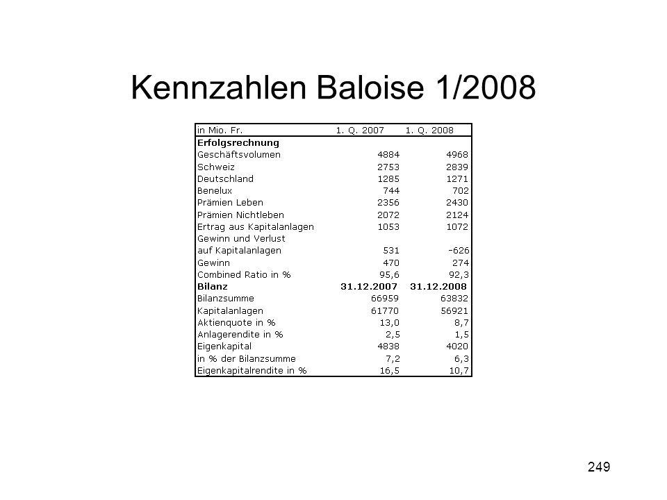 Kennzahlen Baloise 1/2008