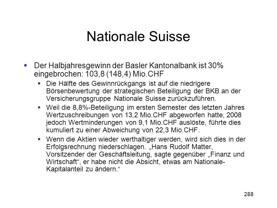 Nationale Suisse Der Halbjahresgewinn der Basler Kantonalbank ist 30% eingebrochen: 103,8 (148,4) Mio.CHF.