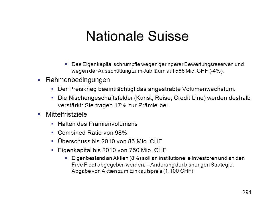 Nationale Suisse Rahmenbedingungen Mittelfristziele