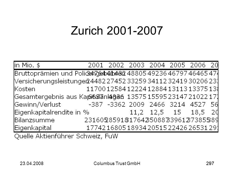 Zurich 2001-2007 23.04.2008 Columbus Trust GmbH 297