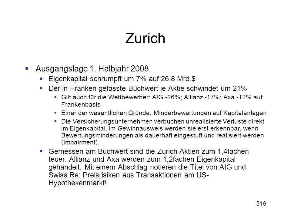 Zurich Ausgangslage 1. Halbjahr 2008