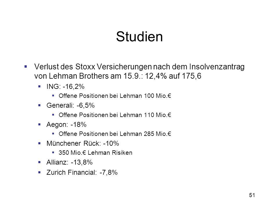 Studien Verlust des Stoxx Versicherungen nach dem Insolvenzantrag von Lehman Brothers am 15.9.: 12,4% auf 175,6.