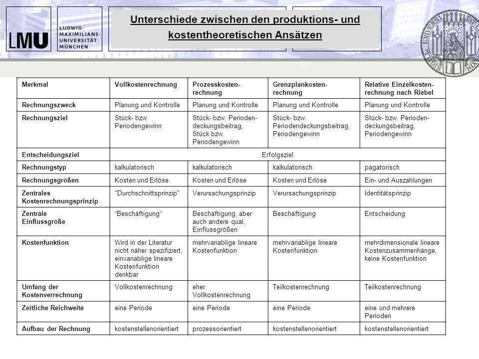Unterschiede zwischen den produktions- und kostentheoretischen Ansätzen