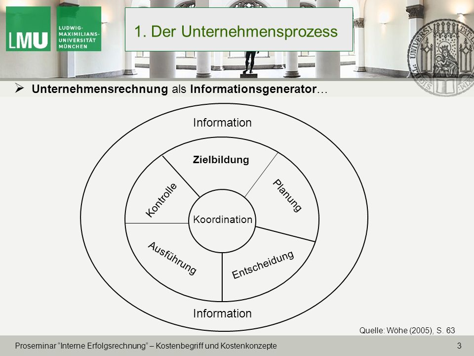 1. Der Unternehmensprozess