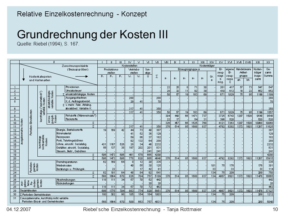 Grundrechnung der Kosten III Quelle: Riebel (1994), S. 167.