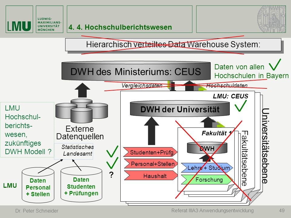 LMU Hochschul- berichts- wesen, zukünftiges DWH Modell