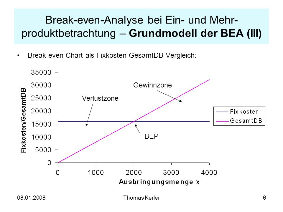 zweck break even analyse