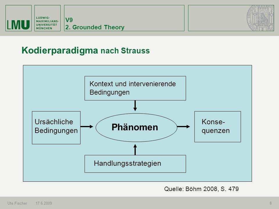 Kodierparadigma nach Strauss