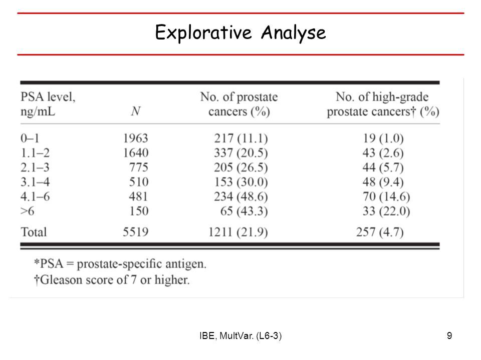 Explorative Analyse IBE, MultVar. (L6-3)