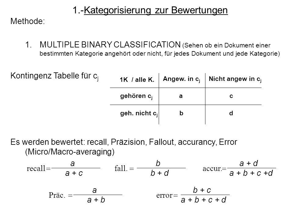 1.-Kategorisierung zur Bewertungen