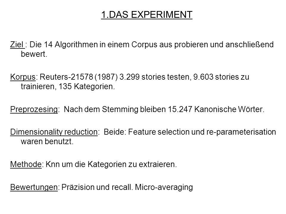 1.DAS EXPERIMENT Ziel : Die 14 Algorithmen in einem Corpus aus probieren und anschließend bewert.