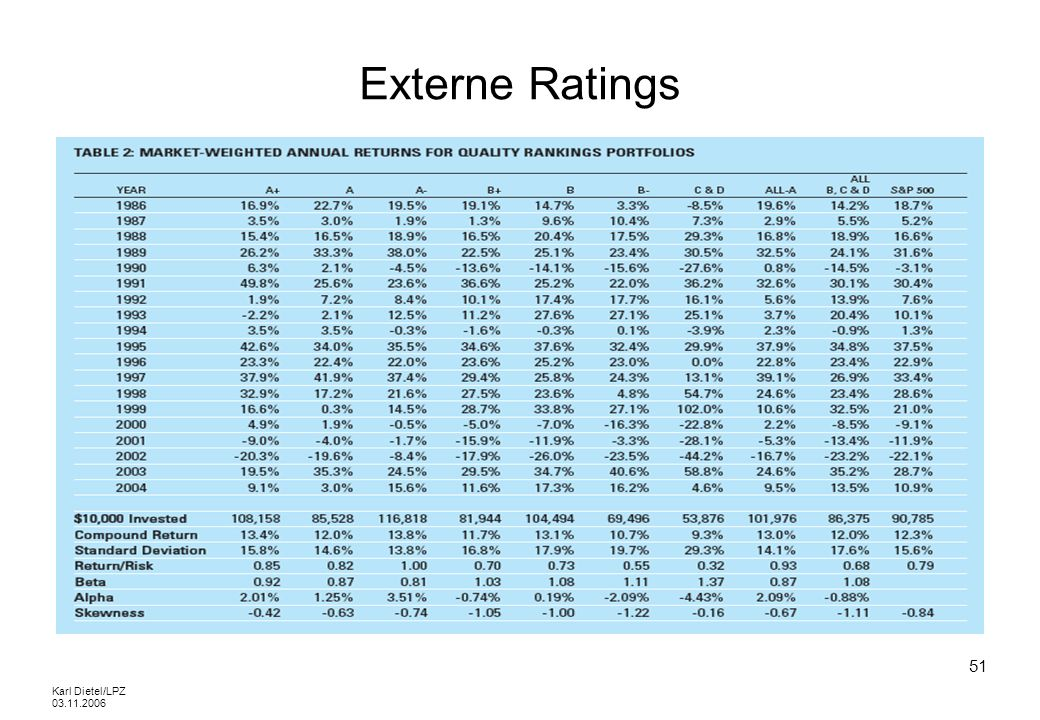 Externe Ratings Karl Dietel/LPZ 03.11.2006