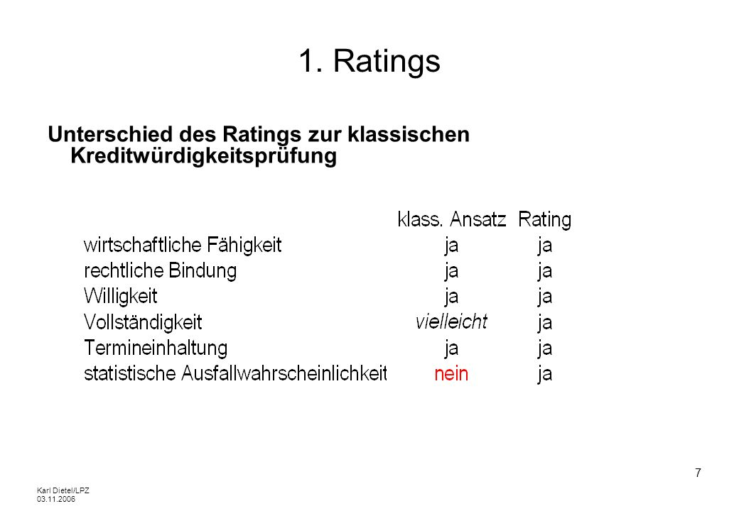 1. Ratings Unterschied des Ratings zur klassischen Kreditwürdigkeitsprüfung.