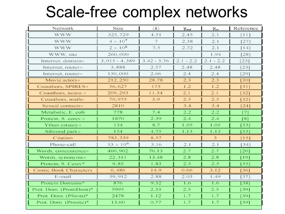 Scale-free complex networks