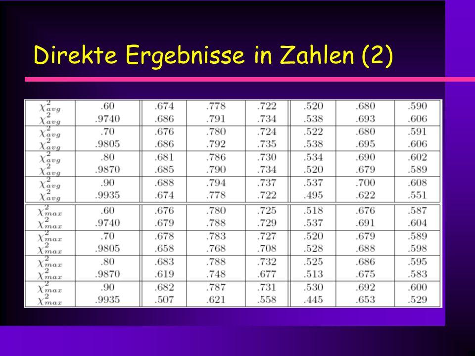 Direkte Ergebnisse in Zahlen (2)