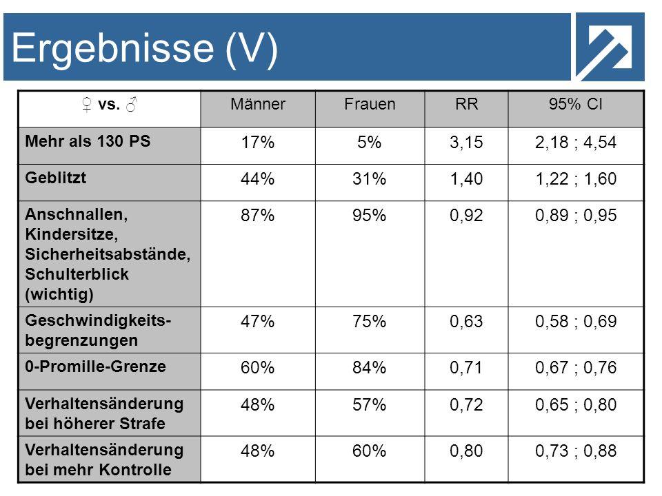 Ergebnisse (V) 17% 5% 3,15 2,18 ; 4,54 44% 31% 1,40 1,22 ; 1,60 87%
