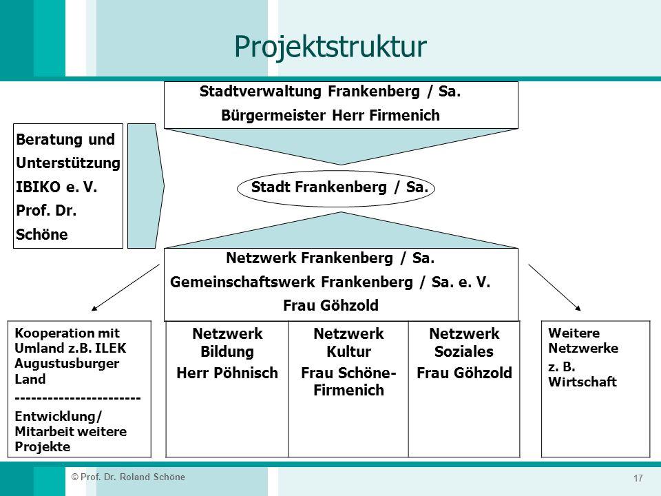 Projektstruktur Stadtverwaltung Frankenberg / Sa.