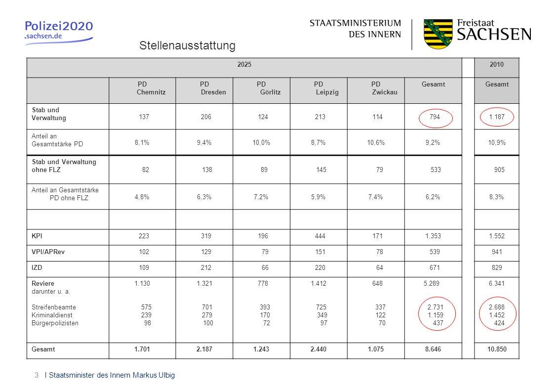 Stellenausstattung 2025 2010 PD Chemnitz PD Dresden PD Görlitz