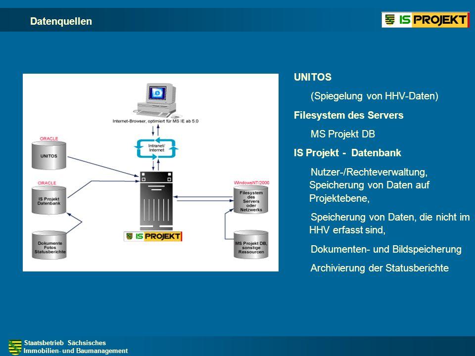 (Spiegelung von HHV-Daten) Filesystem des Servers MS Projekt DB